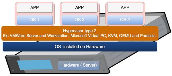 Tổng quan về Hypervisor và Virtualization - Ảnh 7.
