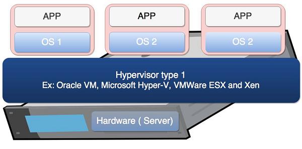Tổng quan về Hypervisor và Virtualization - Ảnh 6.