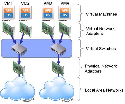 Tổng quan về Hypervisor và Virtualization - Ảnh 4.