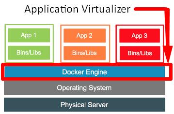 Tổng quan về Hypervisor và Virtualization - Ảnh 3.