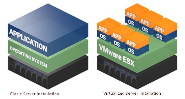 Tổng quan về Hypervisor và Virtualization - Ảnh 1.
