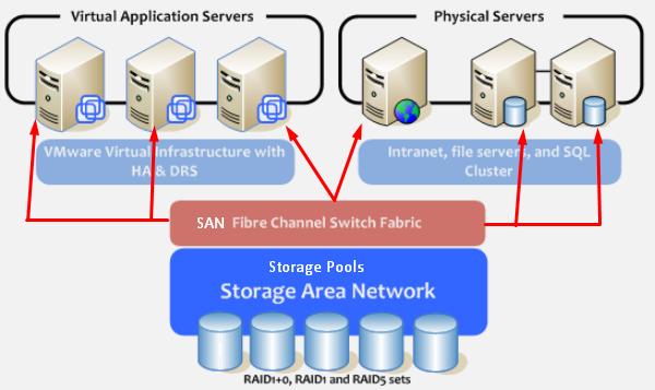 Tổng quan về Hypervisor và Virtualization - Ảnh 5.