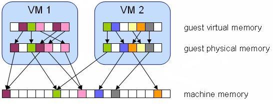 Tổng quan về Hypervisor và Virtualization - Ảnh 10.