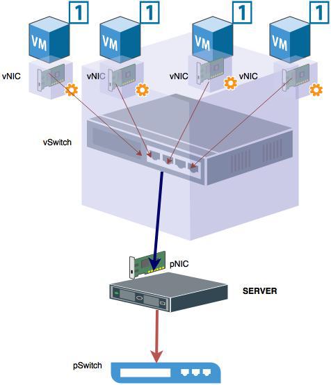 Tổng quan về Hypervisor và Virtualization - Ảnh 12.