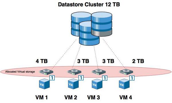 Tổng quan về Hypervisor và Virtualization - Ảnh 11.