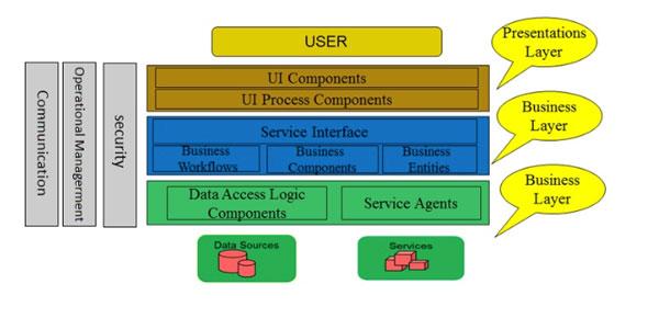 Ưu điểm của mô hình 3 lớp