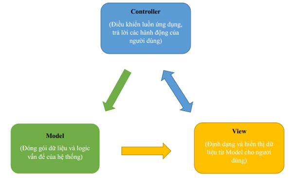 Phân loại mô hình 3 lớp