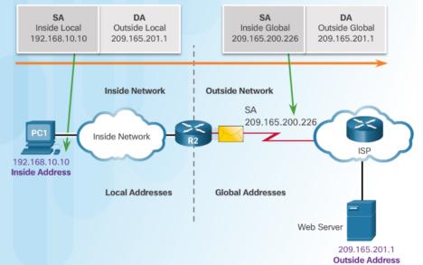NAT là gì? - Network Address Translation, cách cấu hình và giới thiệu các kỹ thuật phổ biến - Ảnh 2.