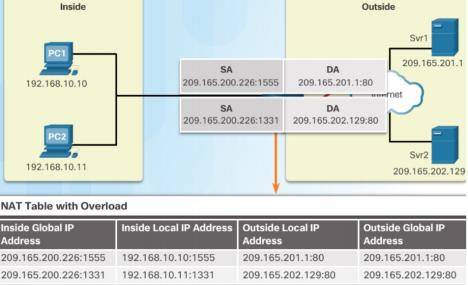 NAT là gì? - Network Address Translation, cách cấu hình và giới thiệu các kỹ thuật phổ biến - Ảnh 5.