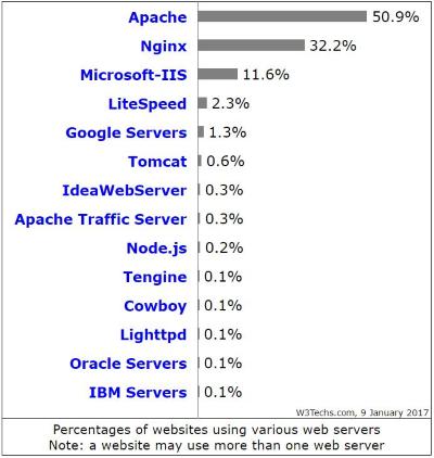Web Server là gì? Tìm hiểu cơ chế vận hành của web server - Ảnh 1.