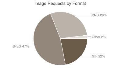 Những thống kê thú vị về website - tháng 12/2014 - Ảnh 8.