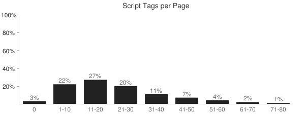 Những thống kê thú vị về website - tháng 12/2014 - Ảnh 9.