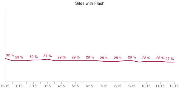 Những thống kê thú vị về website - tháng 12/2014 - Ảnh 2.