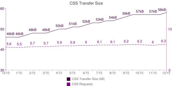 Những thống kê thú vị về website - tháng 12/2014 - Ảnh 4.