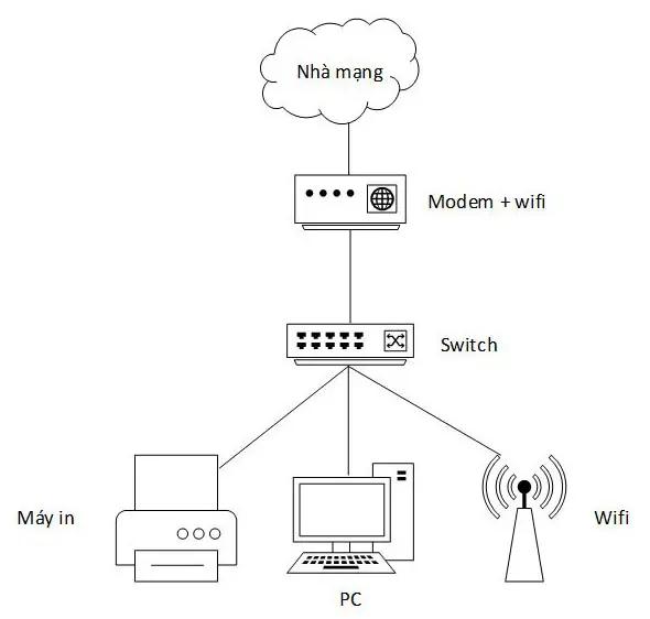 Những thông tin cần biết về sơ đồ hệ thống mạng LAN trong công ty - Ảnh 1.