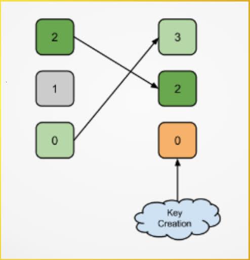 Các loại Token trên Openstack - Ảnh 1.