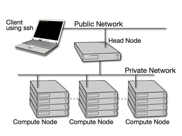 Cluster là gì? Những thông tin cần biết