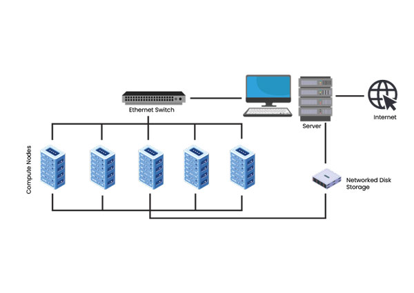 Cluster là gì? Hiệu suất tốt so với chi phí bỏ ra khi dùng Cluster
