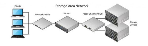 SAN giúp lưu trữ dữ liệu trên khối