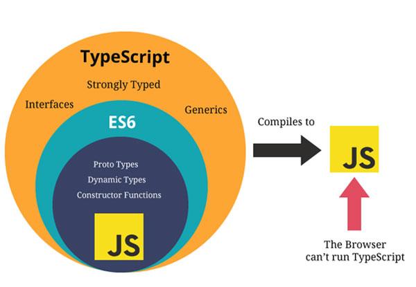TypeScript giúp phát triển ứng dụng chạy ở Client- Side