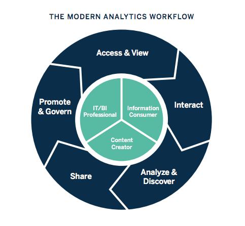 Business Intelligence là gì? Ứng dụng và cách hoạt động thực tế doanh nghiệp cần biết để tận dụng - Ảnh 2.