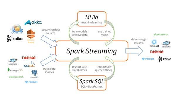 Spark Streaming giúp Apache Spark đáp ứng các yêu cầu xử lý thời gian thực