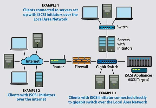 Cách thức hoạt động của ISCSI