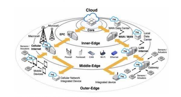 Hoạt động của Edge Computing