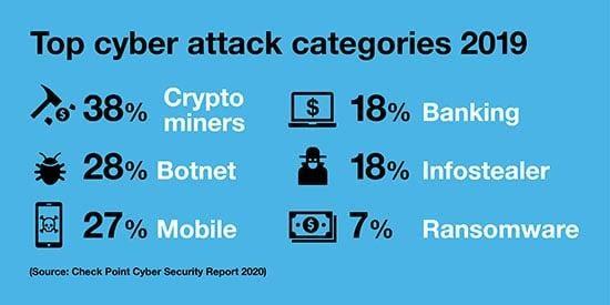 An ninh mạng là gì? Nhưng mối đe dọa gây nguy hiểm đến an ninh mạng