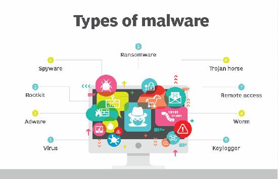 An ninh mạng là gì? Malware độc hại và là một mối đe dọa làm ảnh hưởng đến an ninh mạng