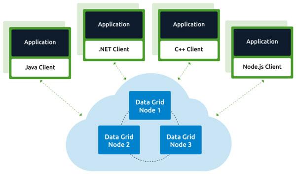 Cấu trúc Core Grid Middleware Layer của điện toán lưới