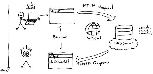 Qúa trình hoạt động của web server