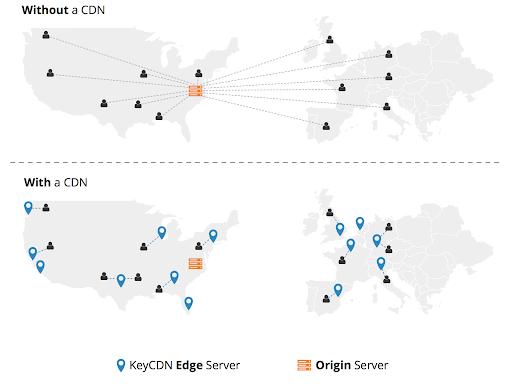 Website tự code có tích hợp CDN được không? - Ảnh 1.