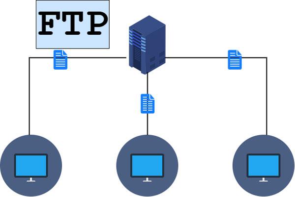 Các phương thức truyền dữ liệu trong giao thức FTP