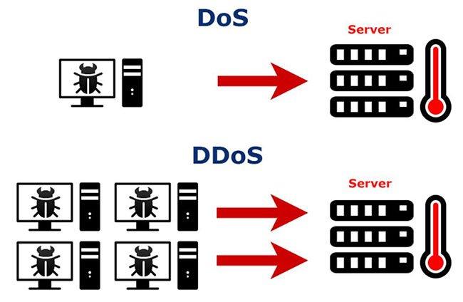 So sánh tấn công DOS và DDOS và các biện pháp phòng thủ chúng hiệu quả - Ảnh 3.