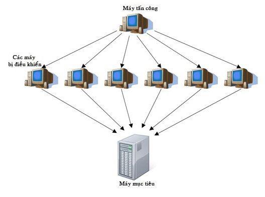 So sánh tấn công DOS và DDOS và các biện pháp phòng thủ chúng hiệu quả - Ảnh 2.