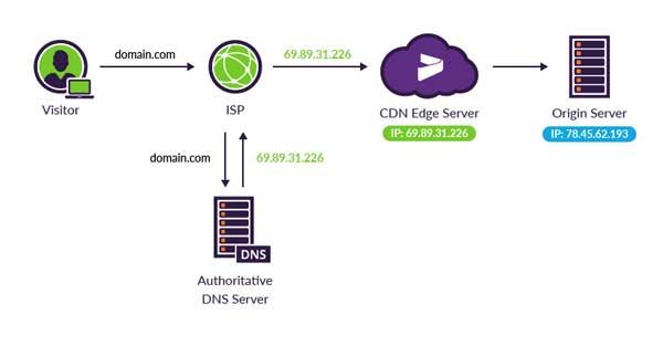 Sự khác biệt giữa máy chủ gốc và máy chủ biên CDN