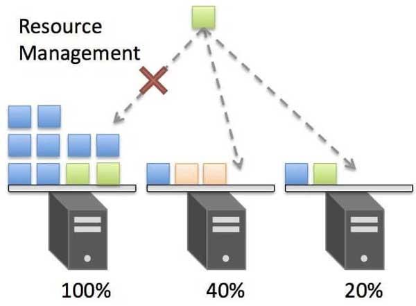 Kubernetes thực hiện giám sát container theo tiêu chuẩn