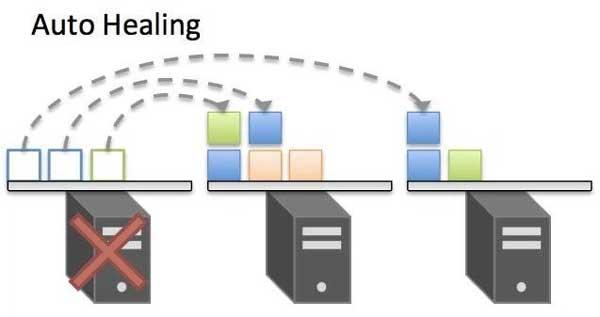 Kubernetes có thể thiết lập healthcheck với các tập lệnh HTTP/TCP/shell