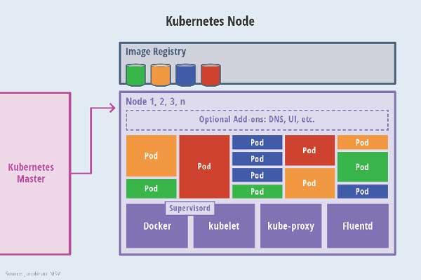 Các thuật ngữ phổ biến trong Kubernetes