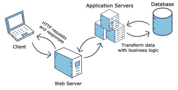 App Server là gì