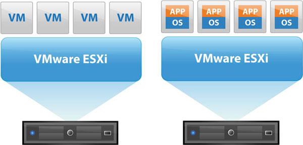 VMware ESXi là gì