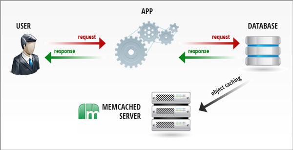 Cách hoạt động của Memcached
