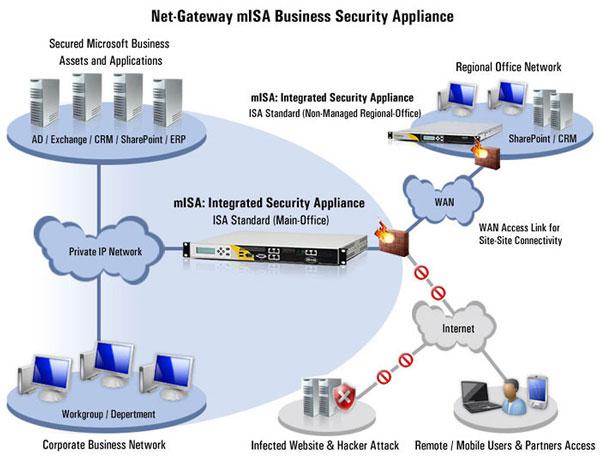 ISA Server là gì