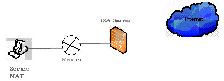 Lợi ích khi sử dụng ISA Server