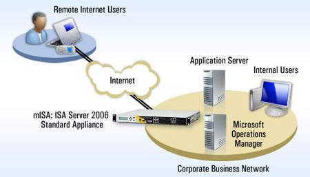 Cách hoạt động của ISA Server