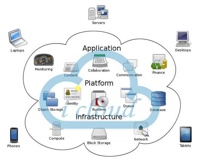 Điện toán đám mây là gì? Lợi ích và ứng dụng thực tế nổi bật - Ảnh 2.