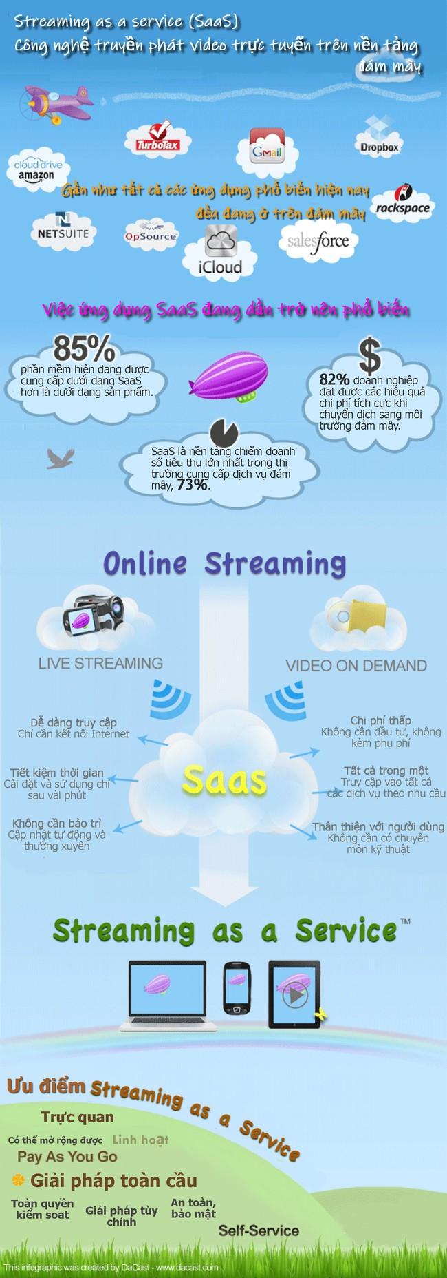 [Infographic] Streaming as a service (SaaS) – Công nghệ truyền phát video trực tuyến trên nền tảng đám mây - Ảnh 1.