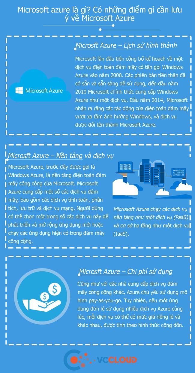 [Infographic] Microsoft azure là gì? Có những điểm gì cần lưu ý về Microsoft Azure - Ảnh 1.