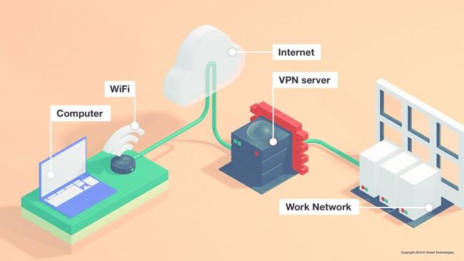 VPN server là gì? VPN server có chức năng gì? - Ảnh 3.